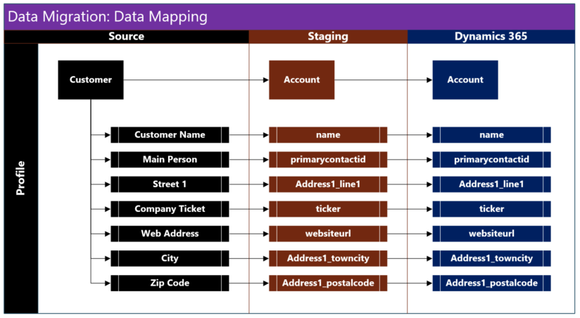 Part Data Integration Best Practices Strike Back Microsoft - Data mapping document
