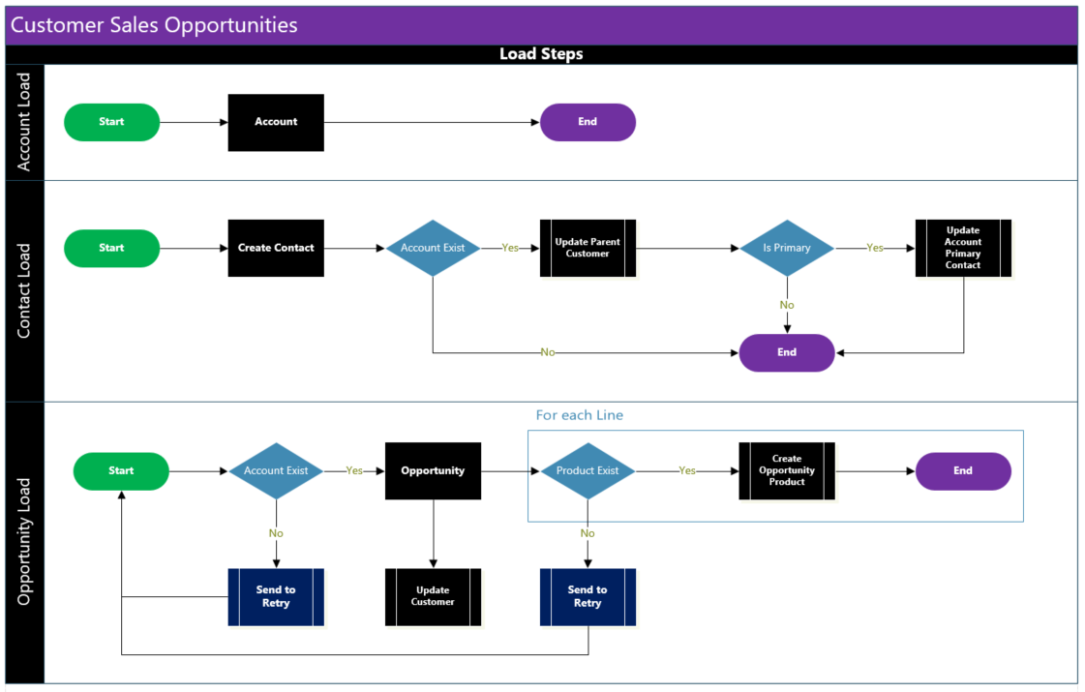 Data integration – Matthew Webb's Dynamics 365 Blog