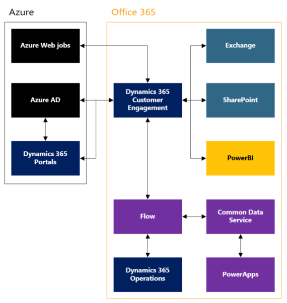 functional consultant  a dynamics 365 story