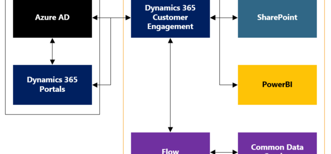 Matthew Webb's Dynamics 365 Blog – A series of blogs to